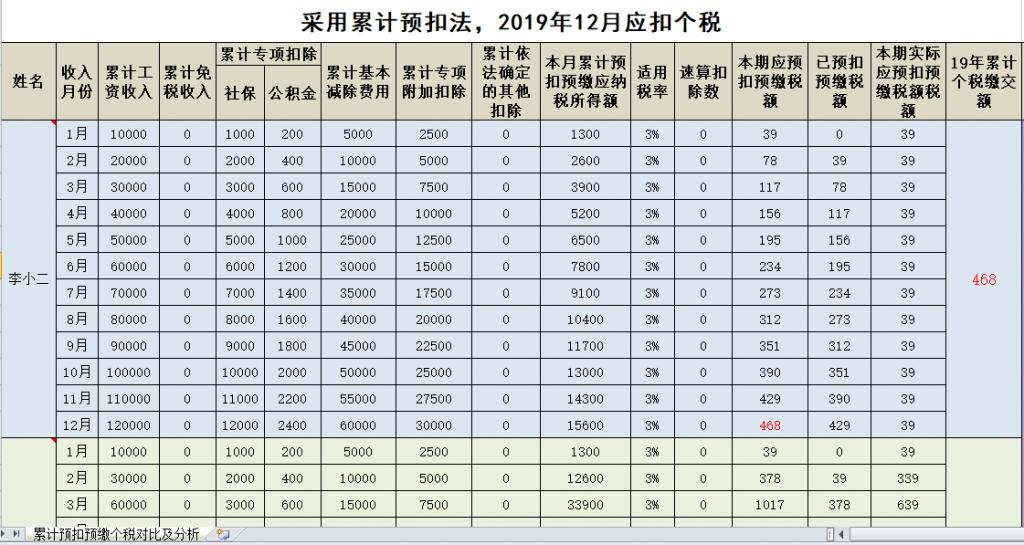 """020最新Excel工资表模板(含最新个税公式),免费下载!"""""""