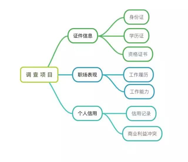 最全背景调查_职业背调方法_入职背景调查表免费下载