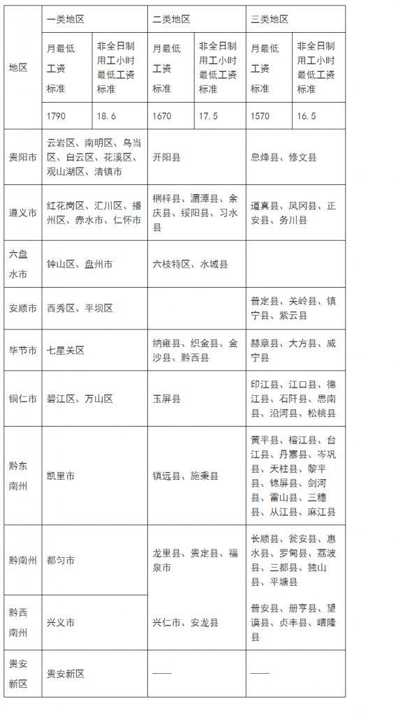 省人力资源社会保障厅关于调整贵州省最低工资标准的通知--有表格