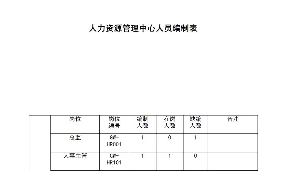 公司人员配置方案_人员配置计划表(干货)免费下载