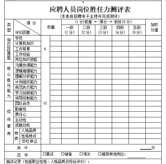 员工胜任力测评表免费下载