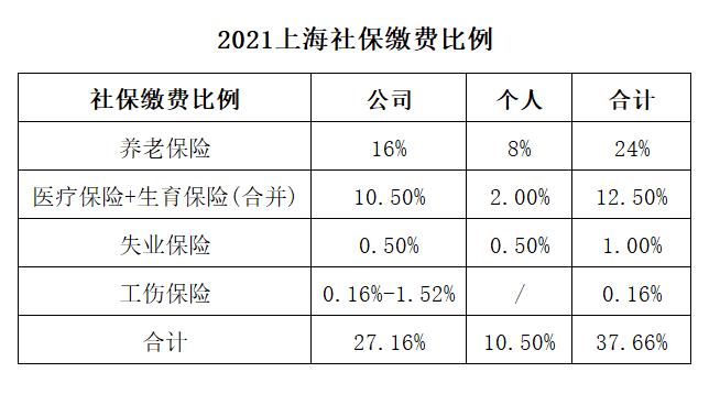 上海社保缴纳基数及比例——2021年度