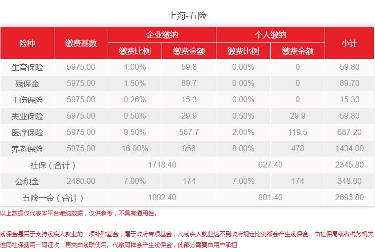 上海社保缴纳基数